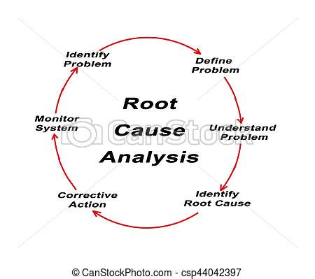 Dissertation Proposal Team Root Cause Analysis - There was